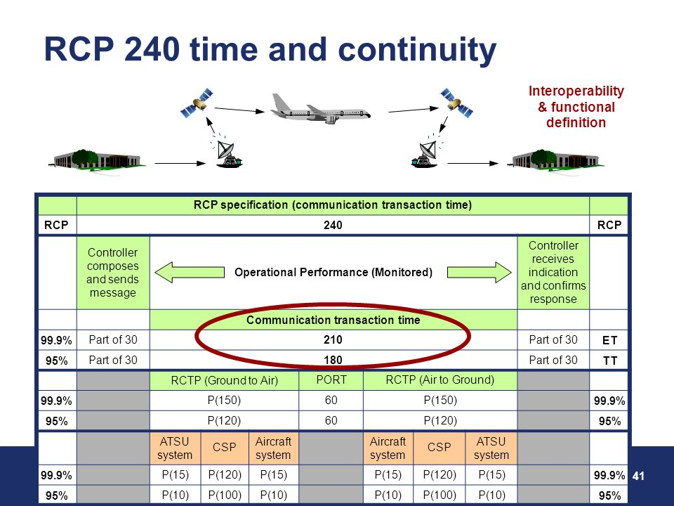 RCP 240 time and continuity