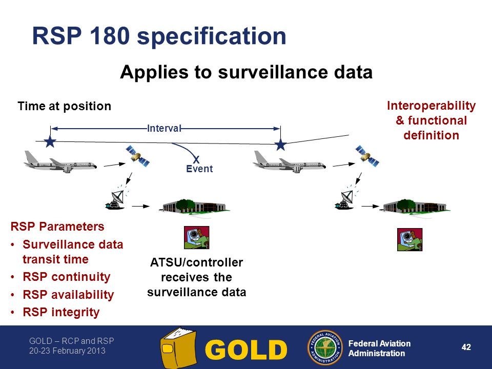 RSP 180 specification Applies to surveillance data Time at position