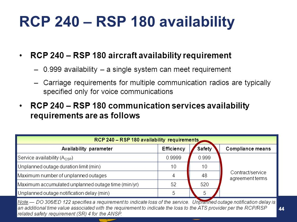 RCP 240 – RSP 180 availability requirements Availability parameter