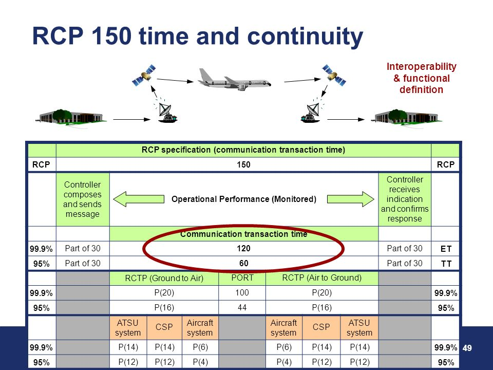 RCP 150 time and continuity