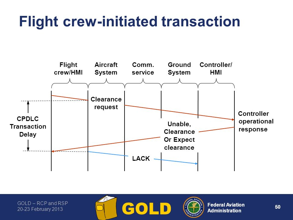 Flight crew-initiated transaction