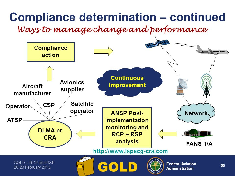 Compliance determination – continued
