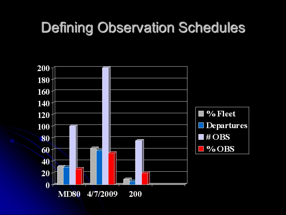 Defining Observation Schedules