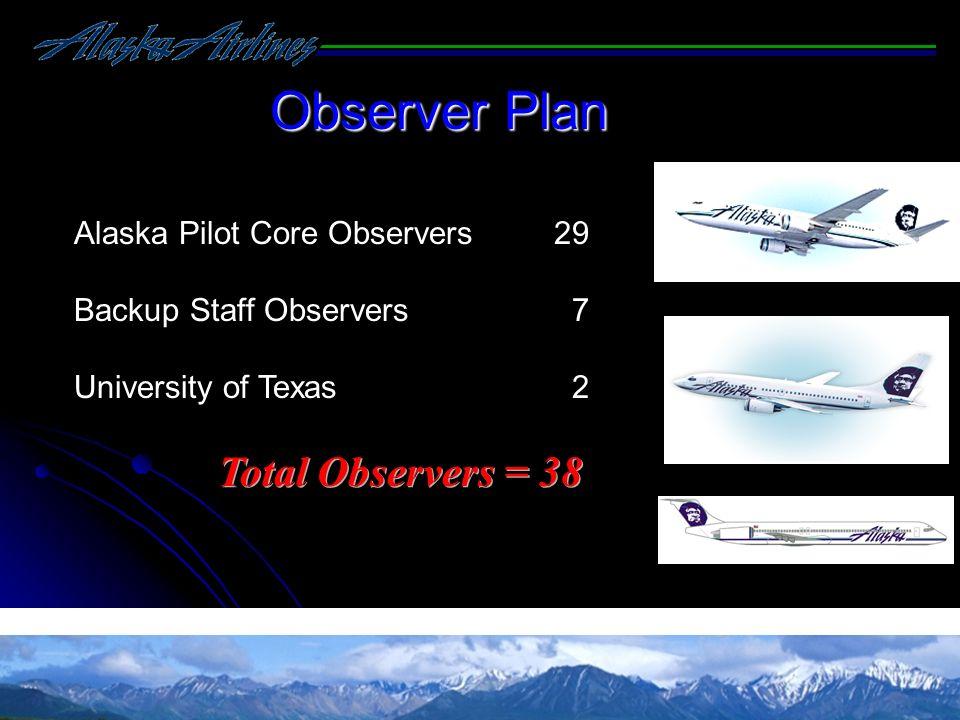 Observer Plan Total Observers = 38 Alaska Pilot Core Observers 29