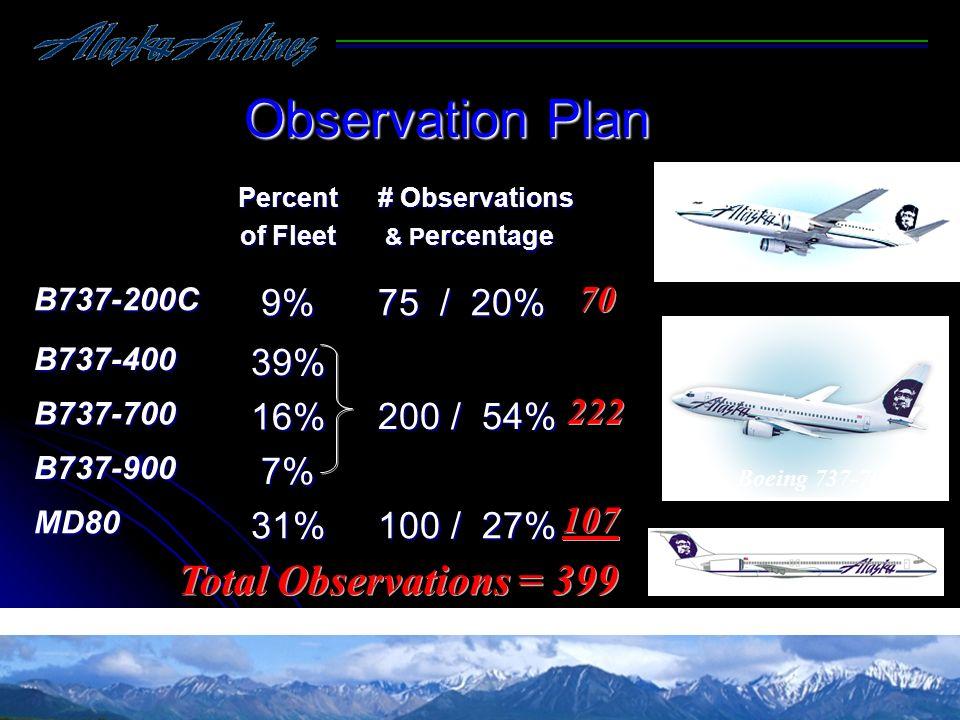 Observation Plan Total Observations = 399 9% 75 / 20% 39% 200 / 54%