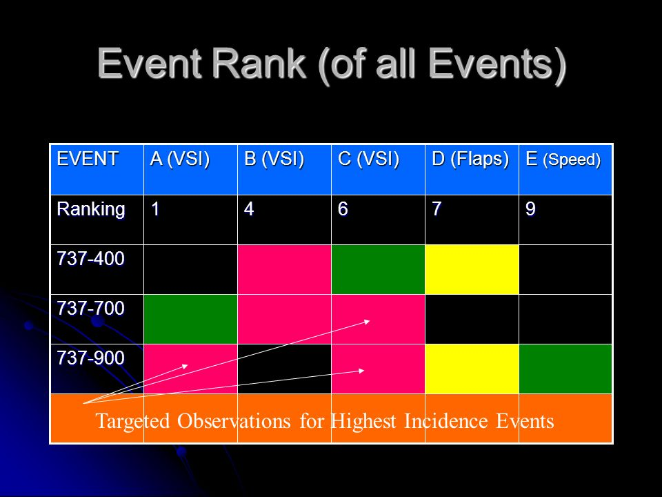 Event Rank (of all Events)