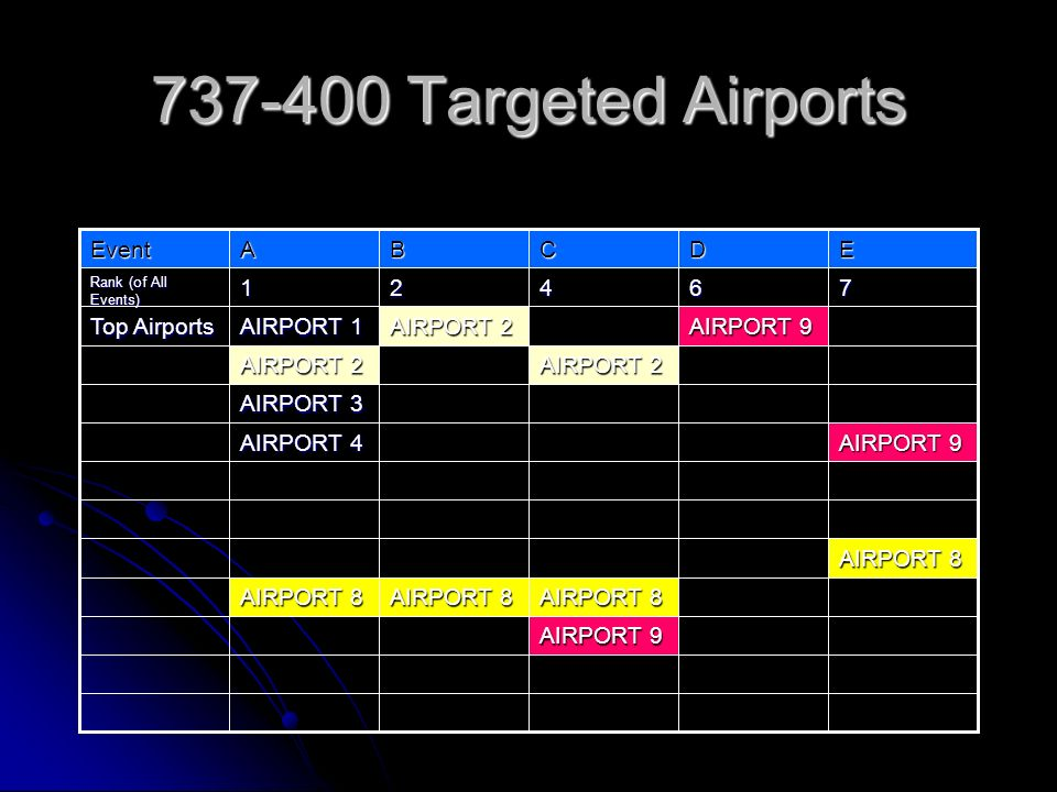 737-400 Targeted Airports AIRPORT 9 AIRPORT 8 AIRPORT 4 AIRPORT 3