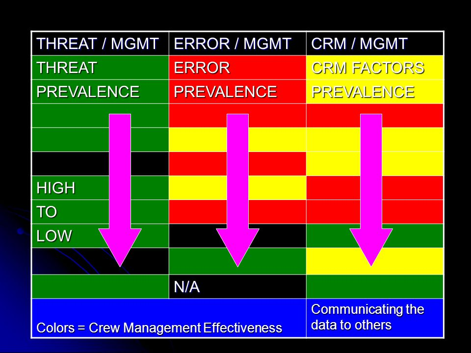 THREAT / MGMT ERROR / MGMT CRM / MGMT THREAT ERROR CRM FACTORS