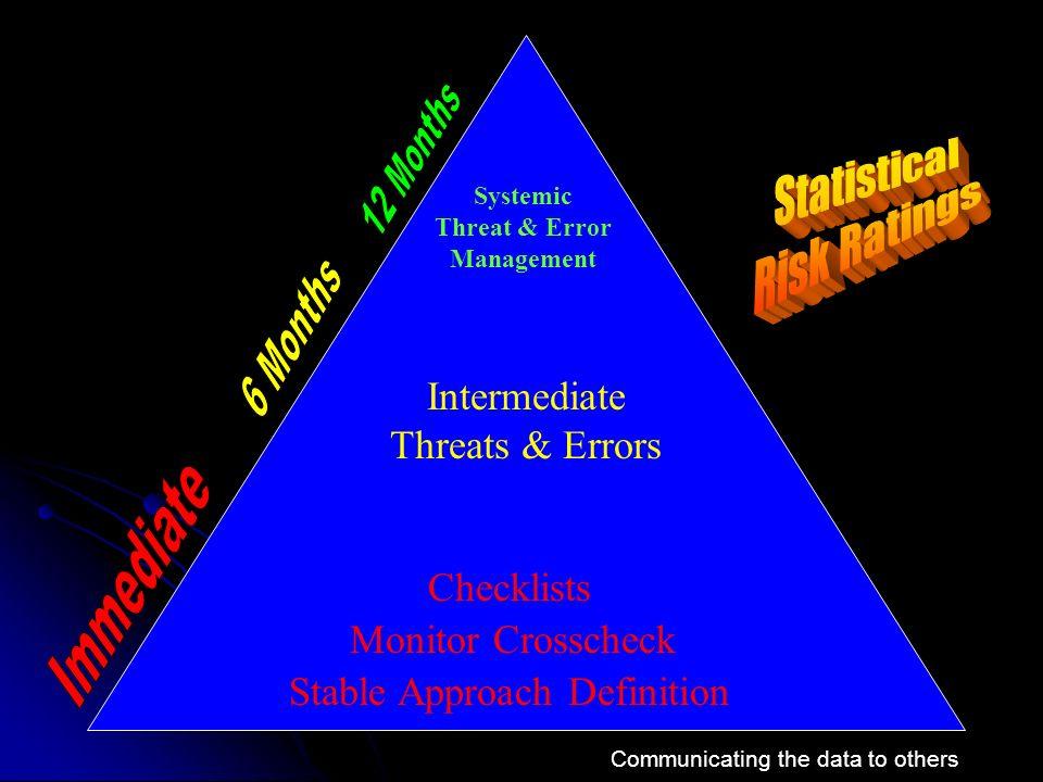 Statistical Risk Ratings Intermediate Threats & Errors Immediate