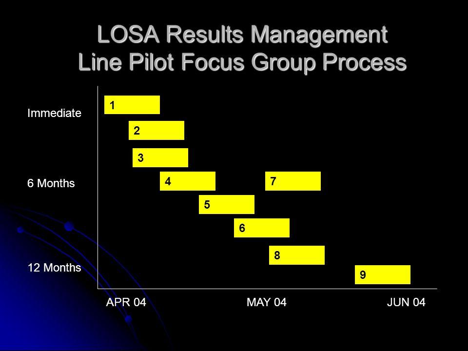 LOSA Results Management Line Pilot Focus Group Process