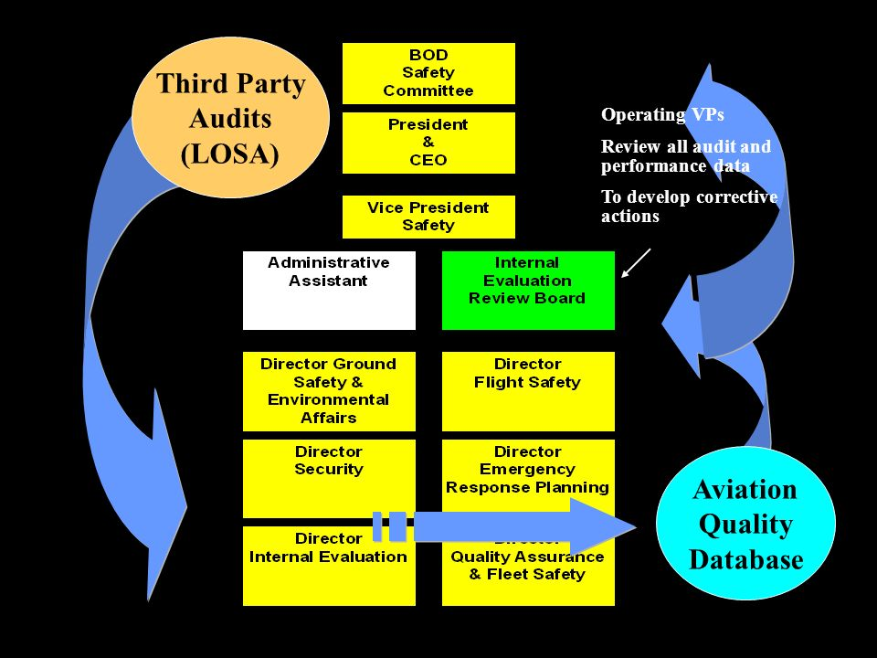 Third Party Audits (LOSA) Aviation Quality Database