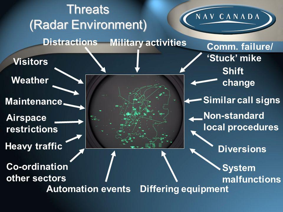Threats (Radar Environment)