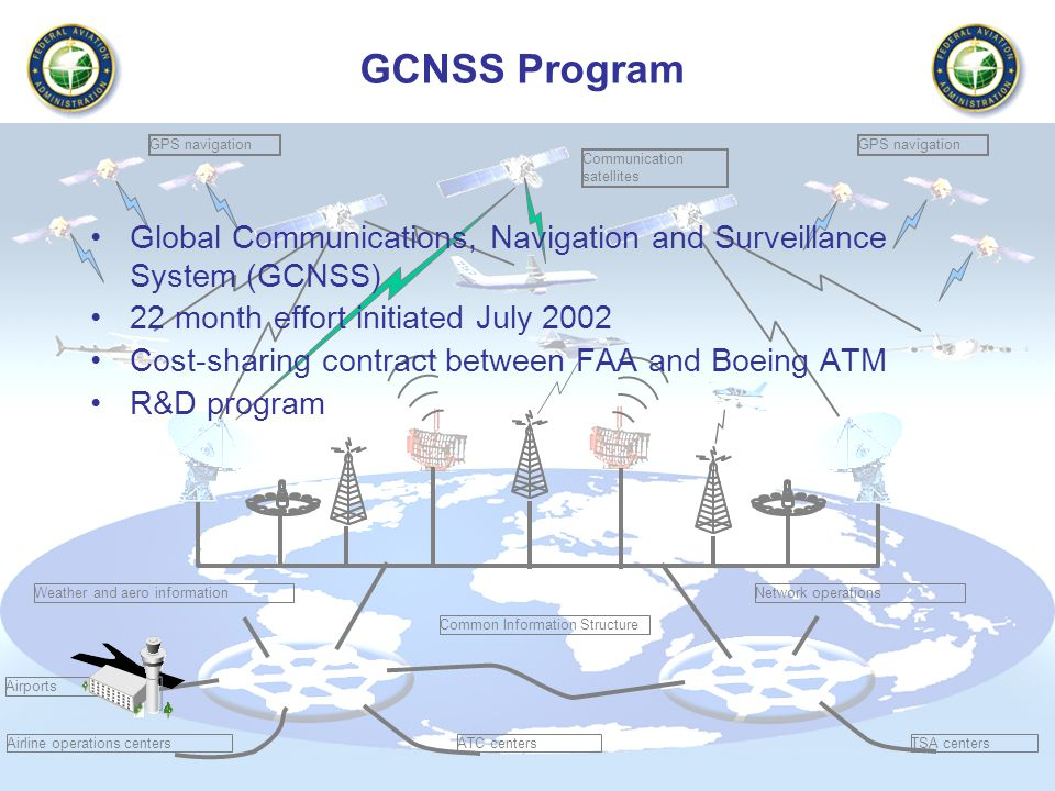 GCNSS Program GPS navigation. GPS navigation. Communication satellites. Global Communications, Navigation and Surveillance System (GCNSS)