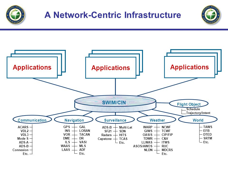 A Network-Centric Infrastructure