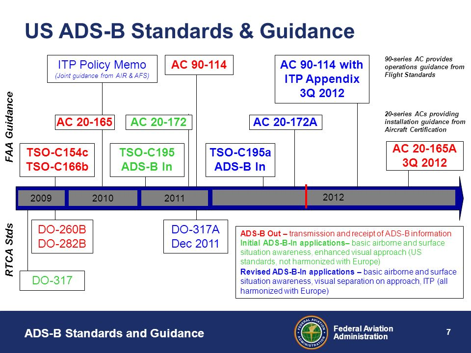 ITP Policy Memo (Joint guidance from AIR & AFS)