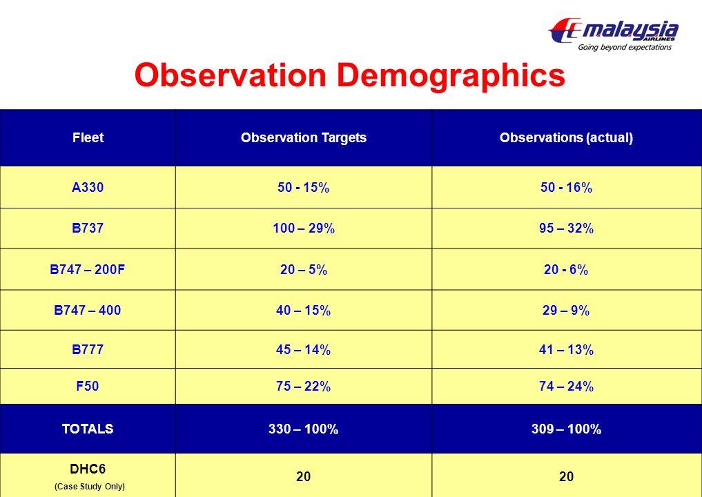 Observation Demographics Observations (actual)