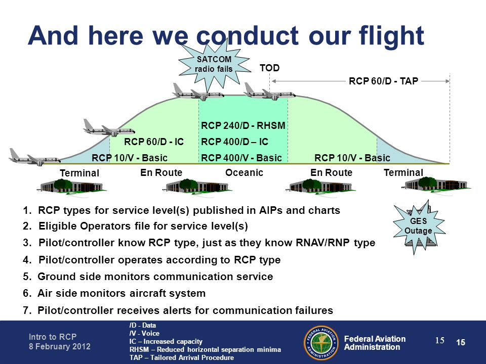 And here we conduct our flight