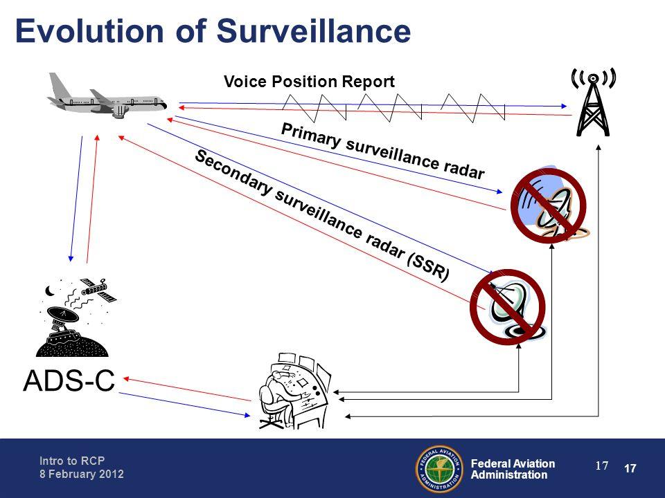 Evolution of Surveillance