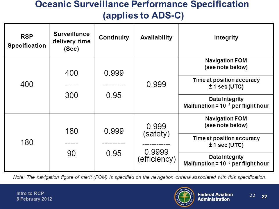 Oceanic Surveillance Performance Specification (applies to ADS-C)