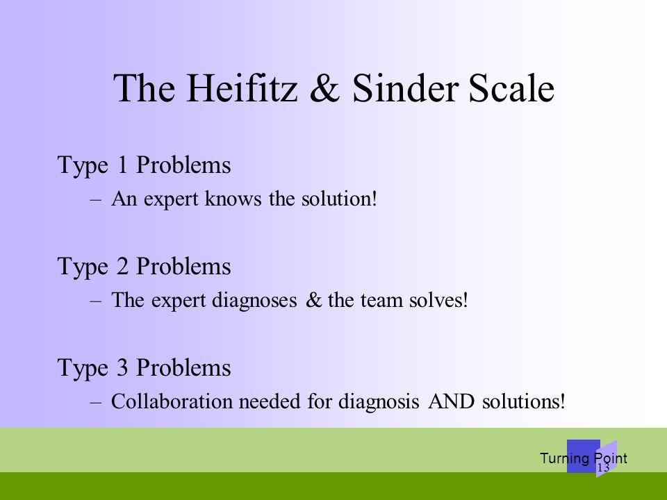 The Heifitz & Sinder Scale