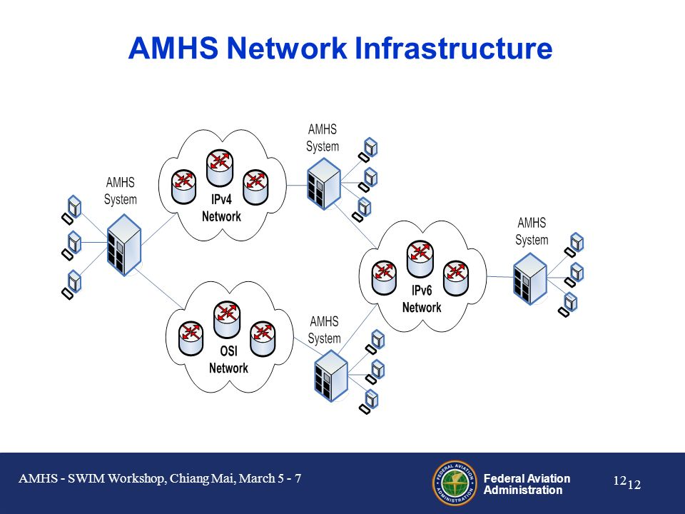 AMHS Network Infrastructure