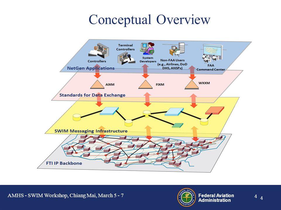 Conceptual Overview Conceptual Overview