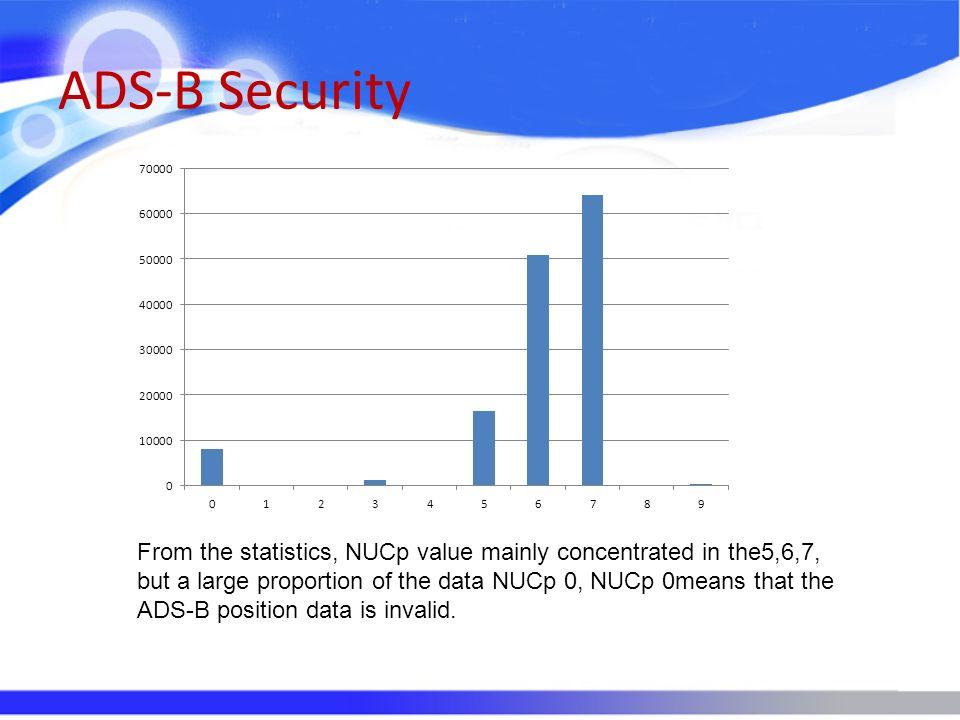 ADS-B Security