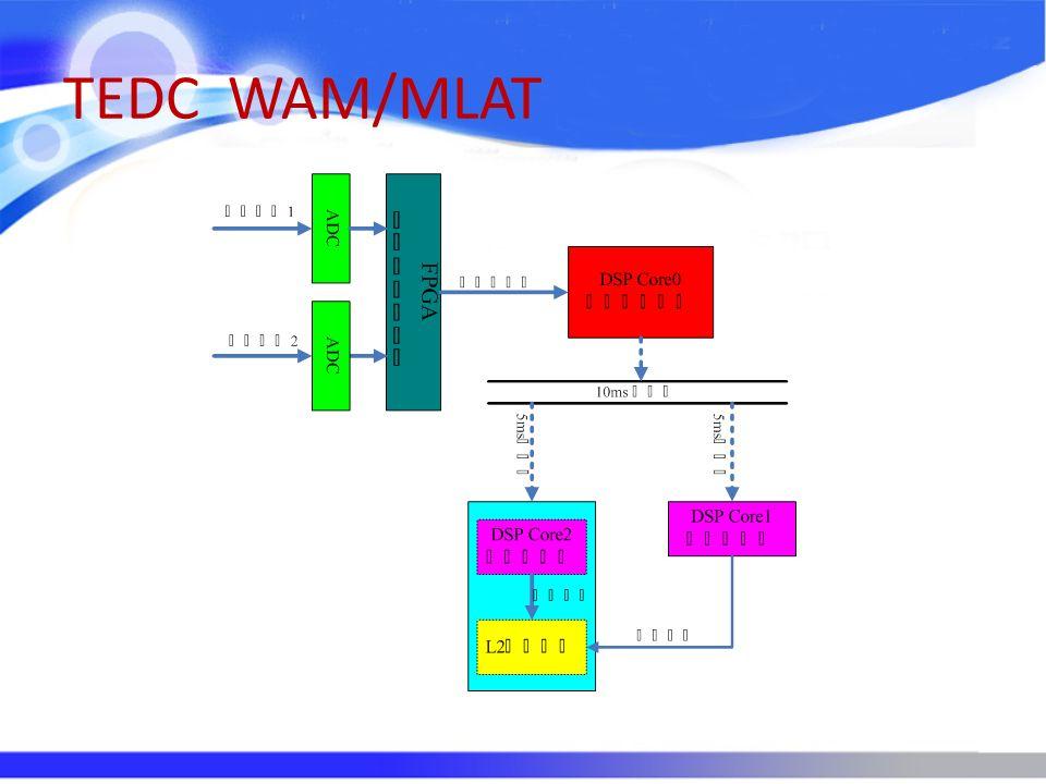 TEDC WAM/MLAT