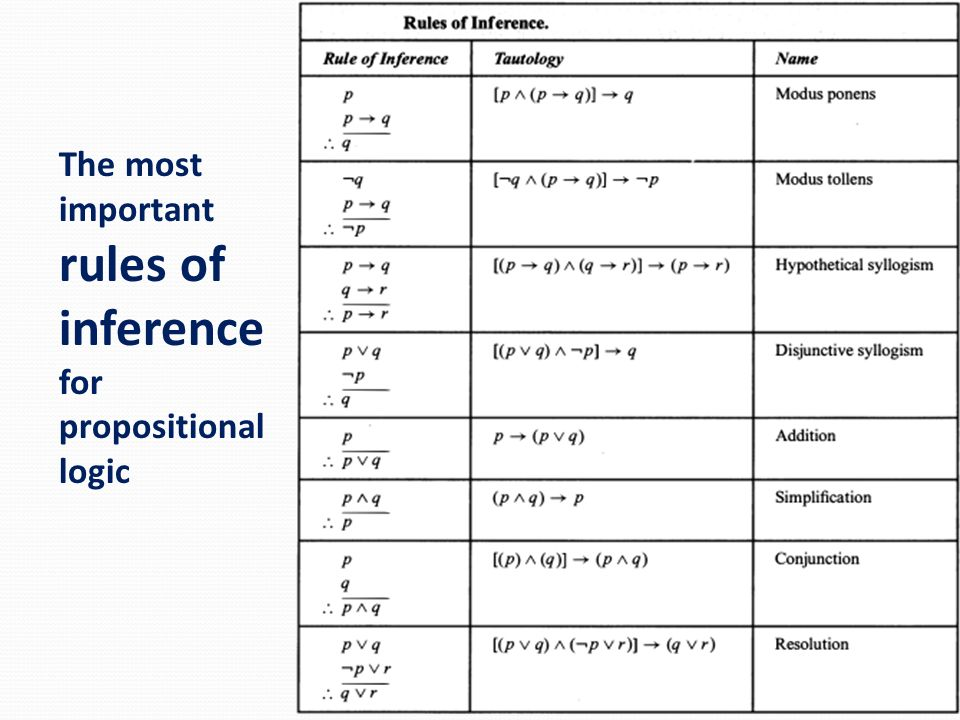 The most important rules of inference for propositional logic