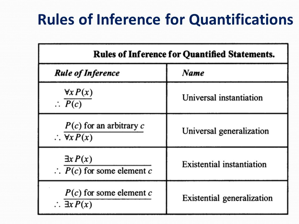 Rules of Inference for Quantifications
