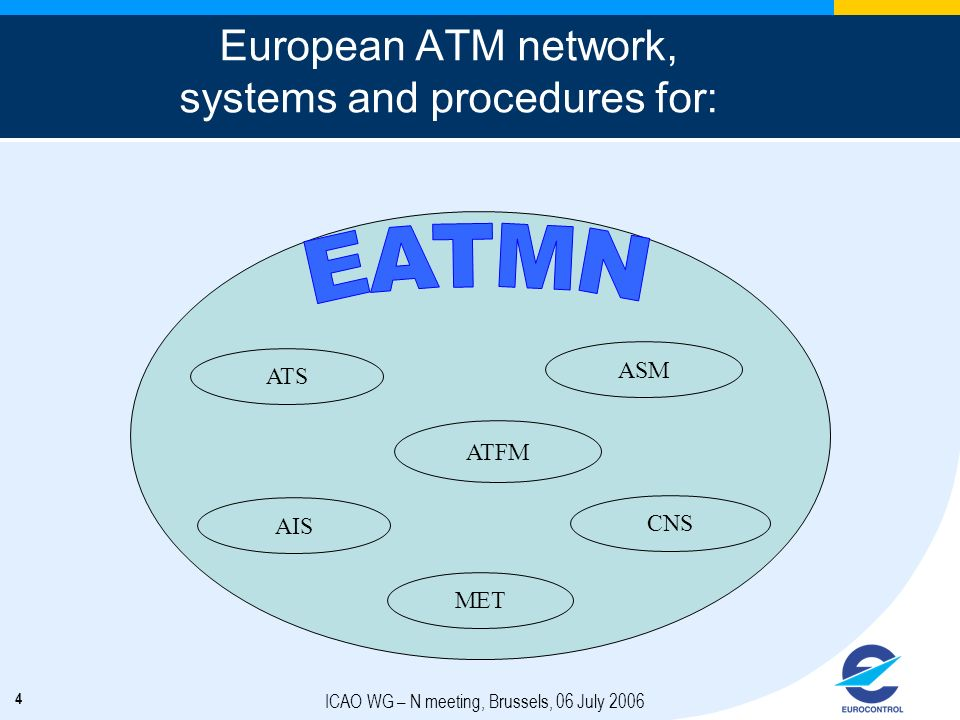 European ATM network, systems and procedures for: