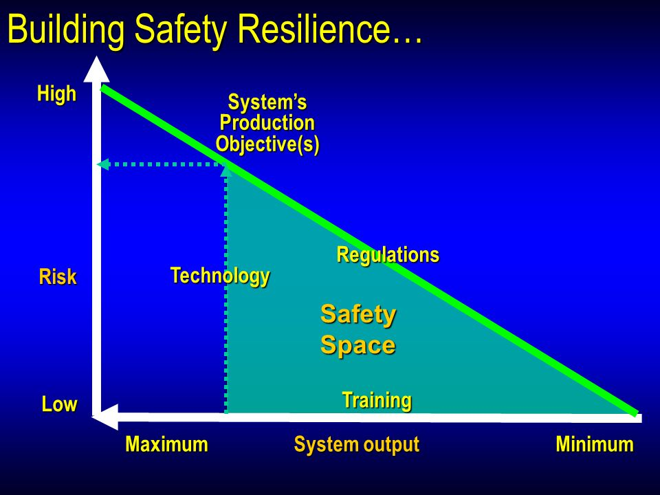 Building Safety Resilience…