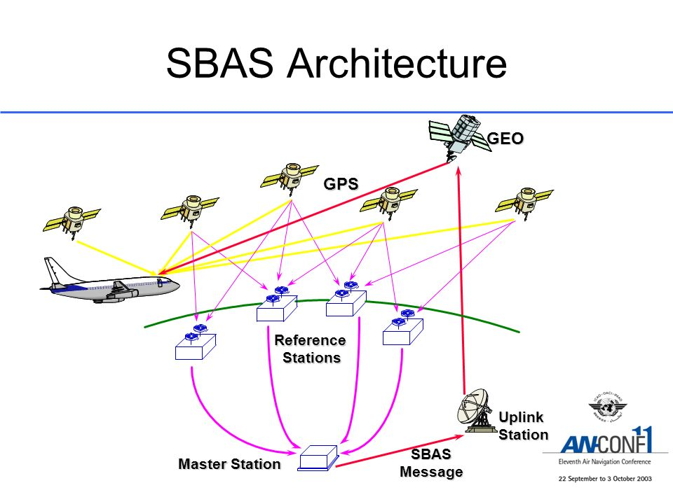 SBAS Architecture GEO GPS Reference Stations Uplink Station SBAS