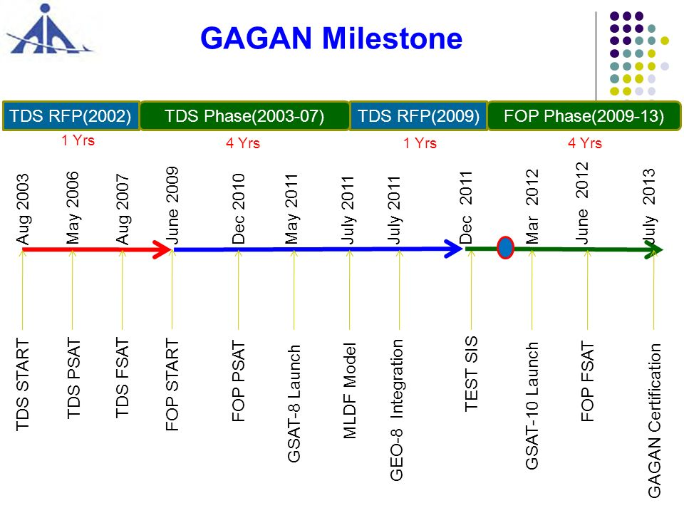 GAGAN Milestone TDS Phase(2003-07) FOP Phase(2009-13) TDS RFP(2002)