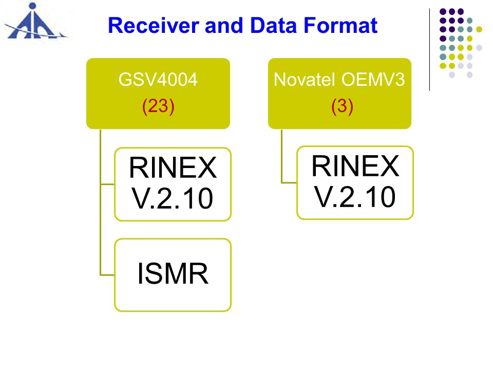 Receiver and Data Format