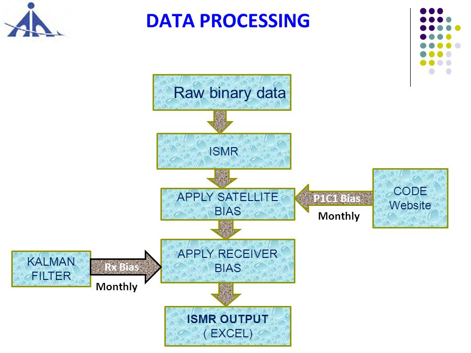 DATA PROCESSING Raw binary data ISMR CODE Website APPLY SATELLITE BIAS