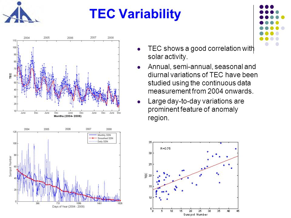 TEC Variability TEC shows a good correlation with solar activity.