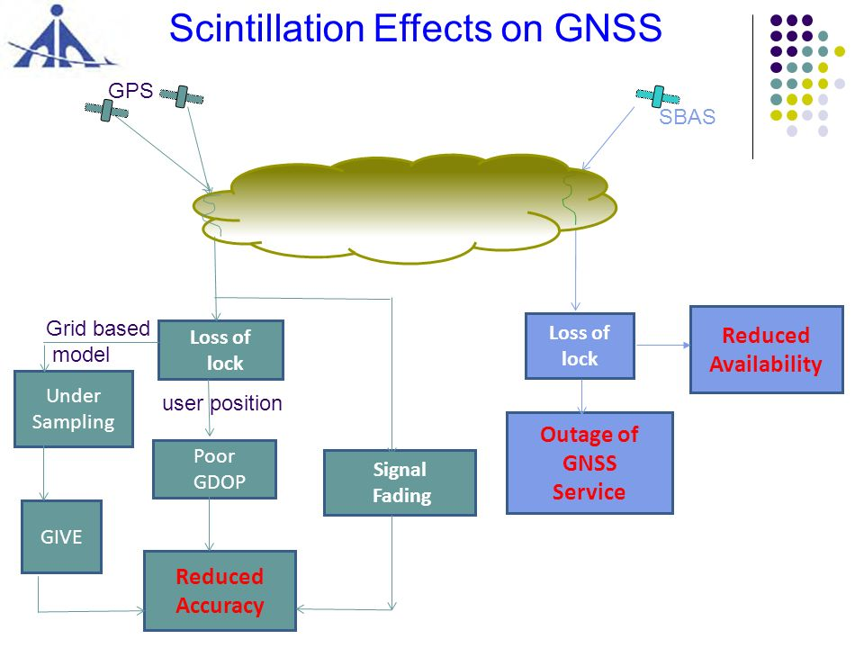 Scintillation Effects on GNSS