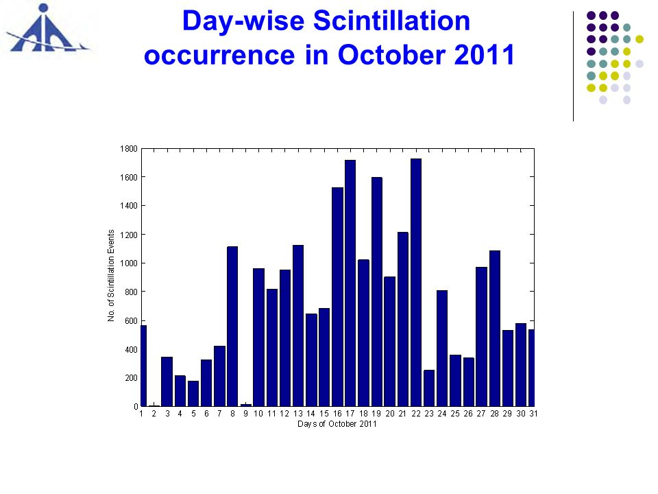 Day-wise Scintillation occurrence in October 2011