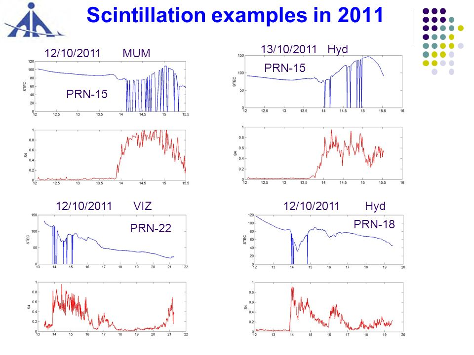 Scintillation examples in 2011