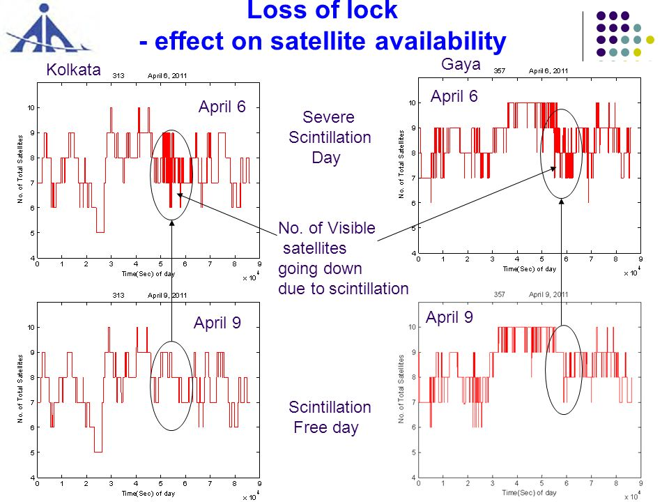 Loss of lock - effect on satellite availability