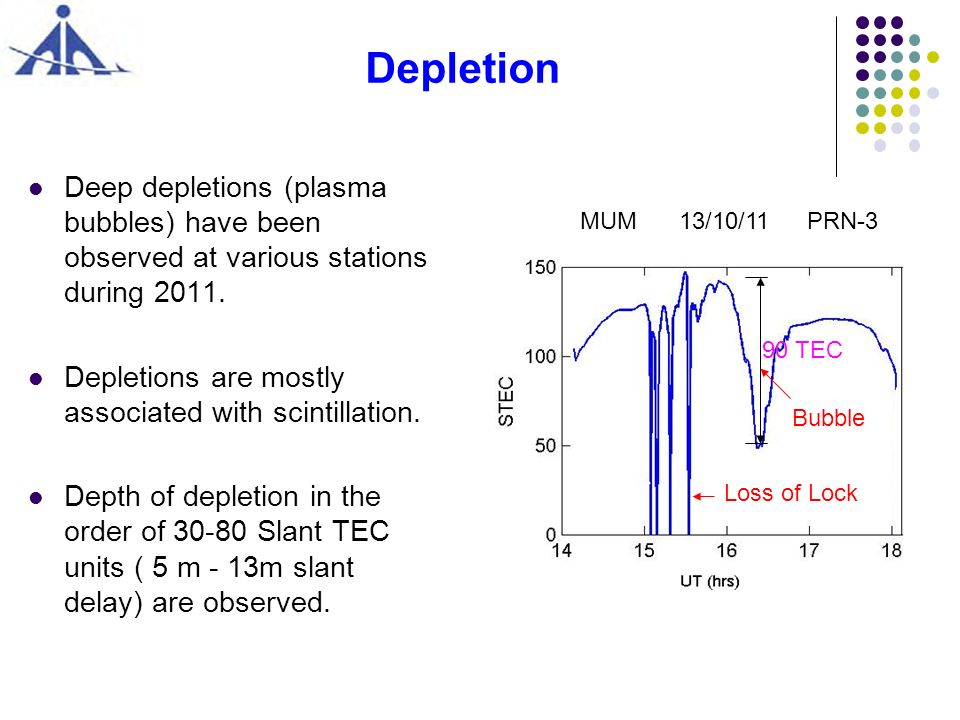 Depletion Deep depletions (plasma bubbles) have been observed at various stations during 2011. Depletions are mostly associated with scintillation.