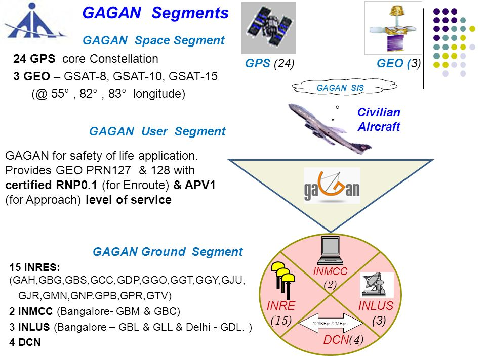 GAGAN Segments GAGAN Space Segment GAGAN User Segment INLUS (3) INRE