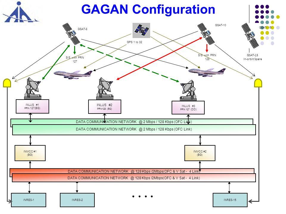 GAGAN Configuration ● ● ● ●