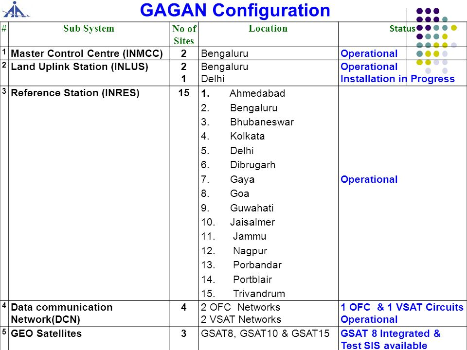 GAGAN Configuration # Sub System No of Sites Location Status