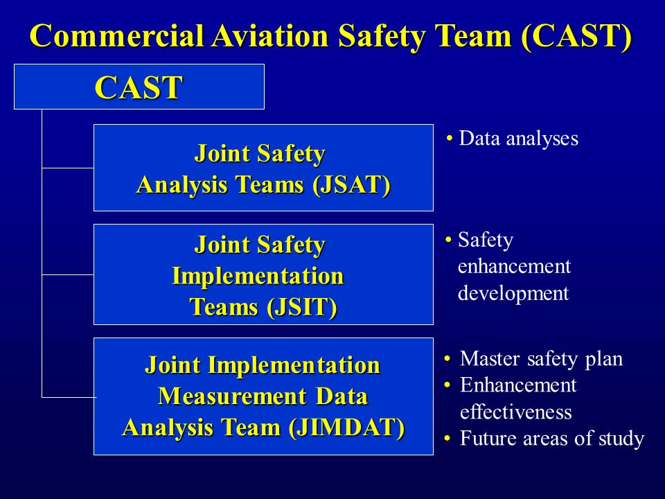 Commercial Aviation Safety Team (CAST)