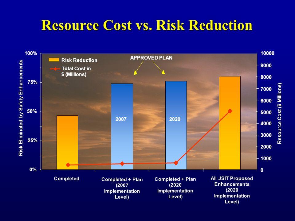 CAST R&D Plan (cont'd) RI - ATC Procedures -Review Capacity Enhancement Program - LAHSO)