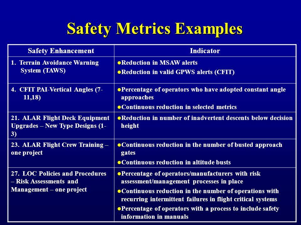 Safety Metrics