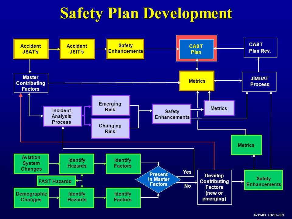 Future Vision Execute the CAST-approved Safety Plan