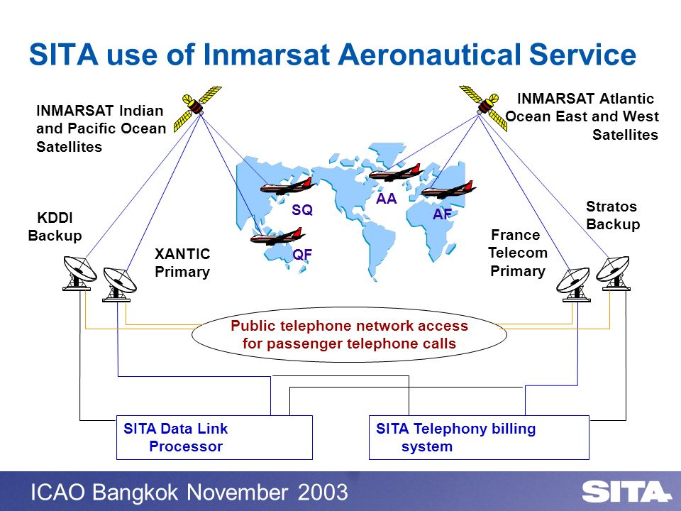 SITA use of Inmarsat Aeronautical Service